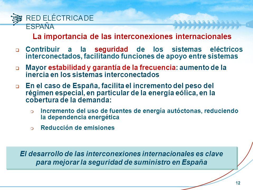 La importancia de las interconexiones internacionales