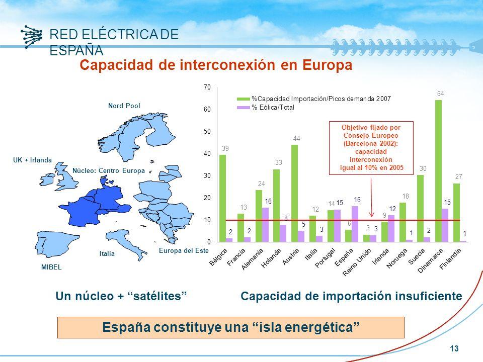 Capacidad de interconexión en Europa