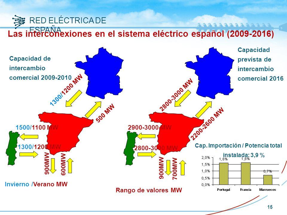 Las interconexiones en el sistema eléctrico español (2009-2016)