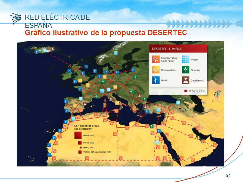Gráfico ilustrativo de la propuesta DESERTEC