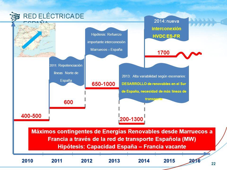 1700 Hipótesis: Refuerzo importante interconexión Marruecos – España. 2014: nueva interconexión HVDC ES-FR.