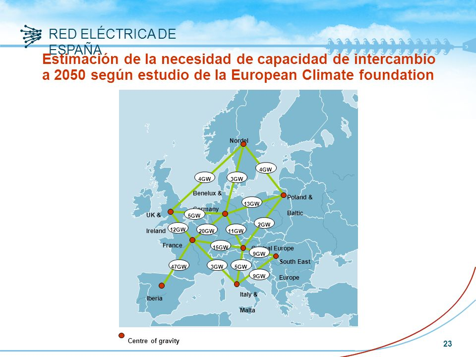 Estimación de la necesidad de capacidad de intercambio a 2050 según estudio de la European Climate foundation