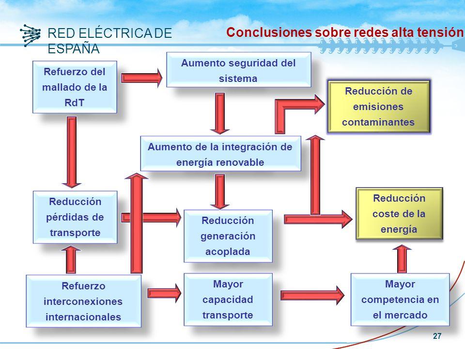 Conclusiones sobre redes alta tensión