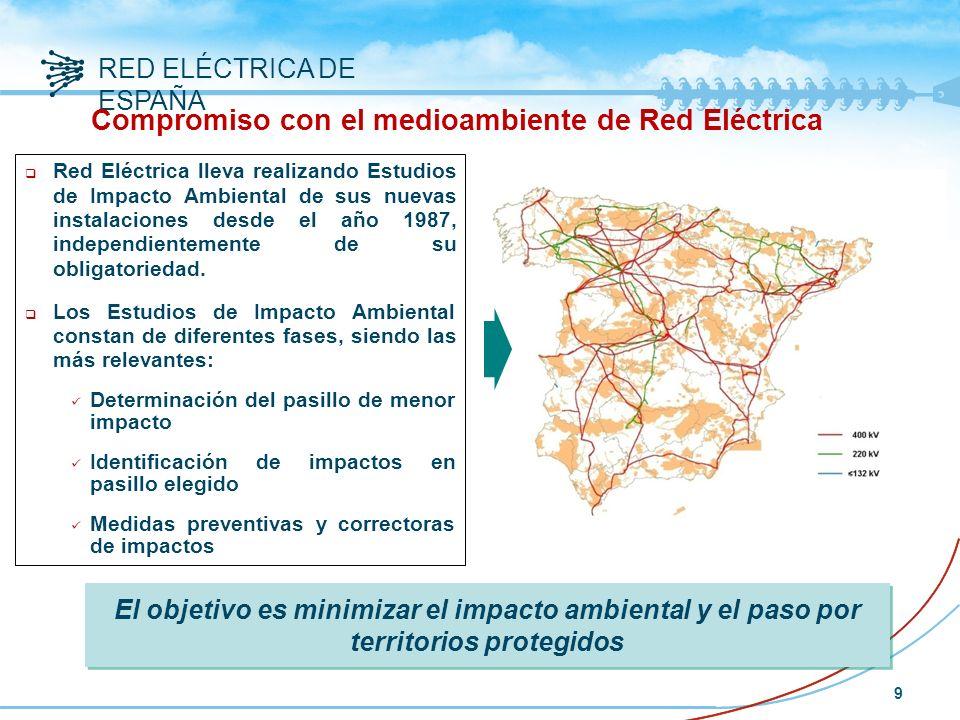 Compromiso con el medioambiente de Red Eléctrica