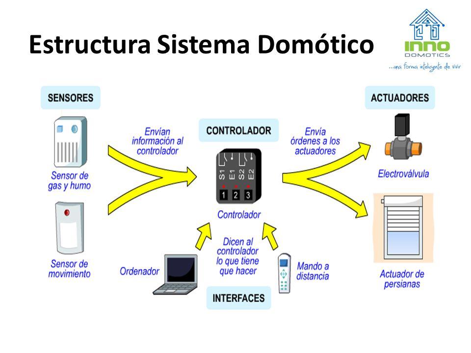 Estructura Sistema Domótico