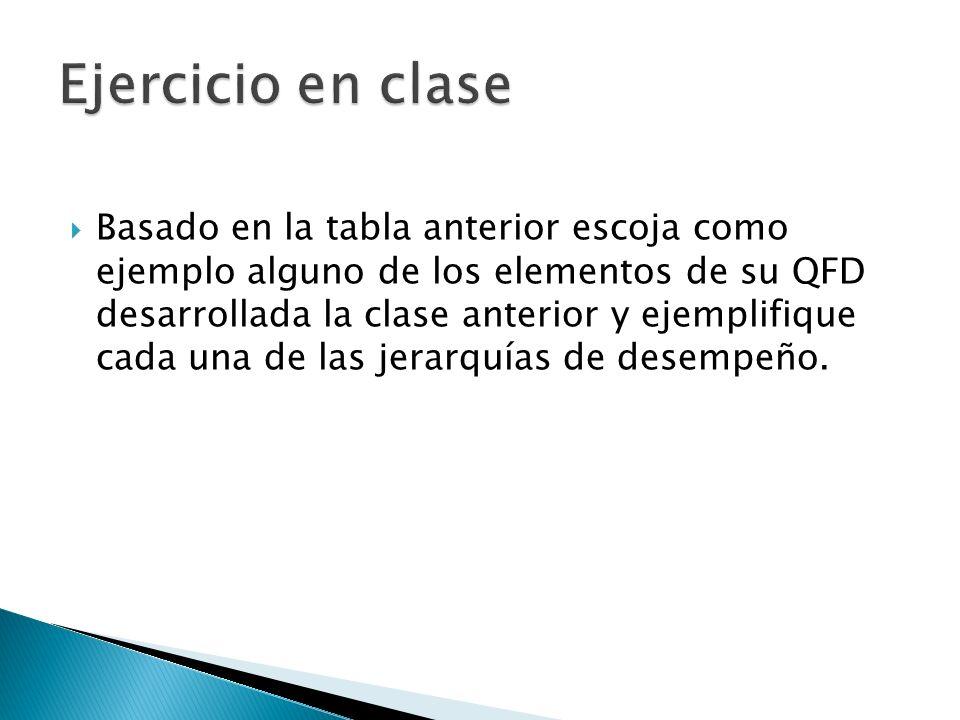 Ejercicio en clase