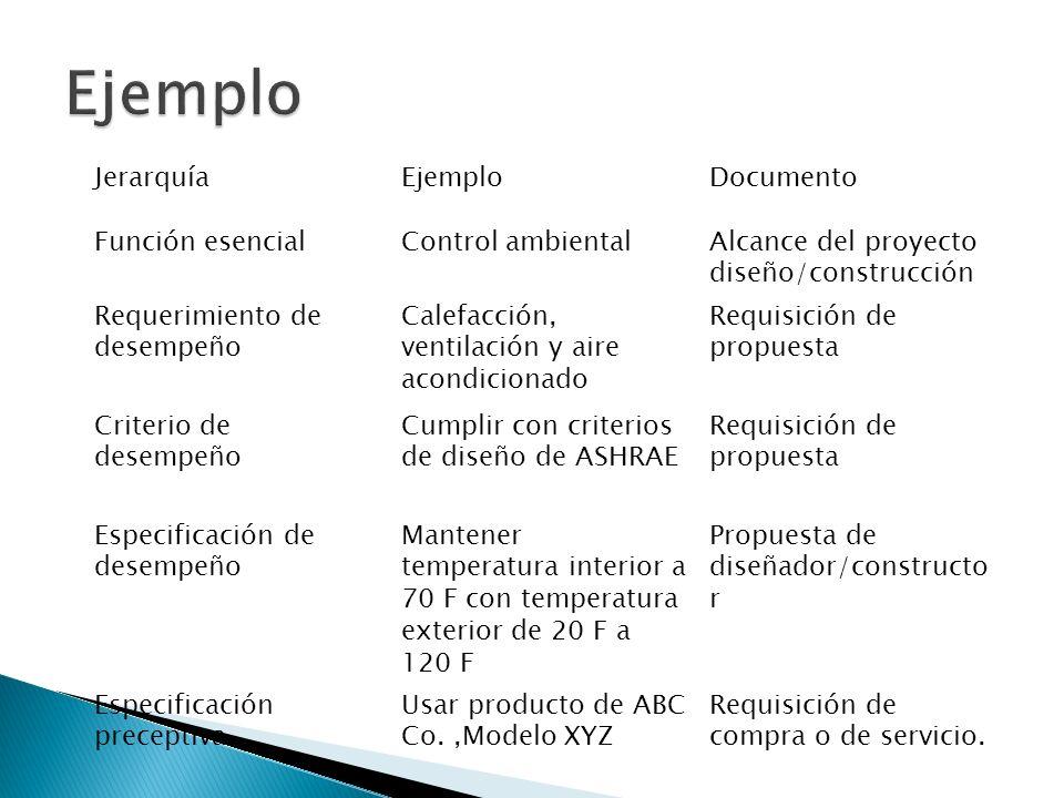 Ejemplo Jerarquía Ejemplo Documento Función esencial Control ambiental