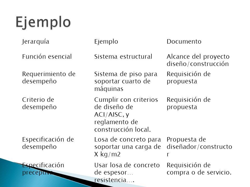 Ejemplo Jerarquía Ejemplo Documento Función esencial