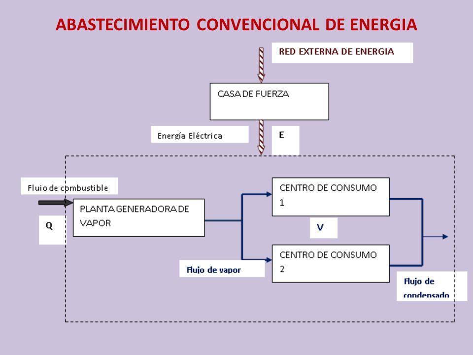 ABASTECIMIENTO CONVENCIONAL DE ENERGIA