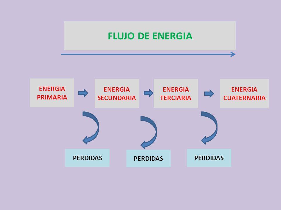 FLUJO DE ENERGIA ENERGIA PRIMARIA ENERGIA SECUNDARIA ENERGIA TERCIARIA