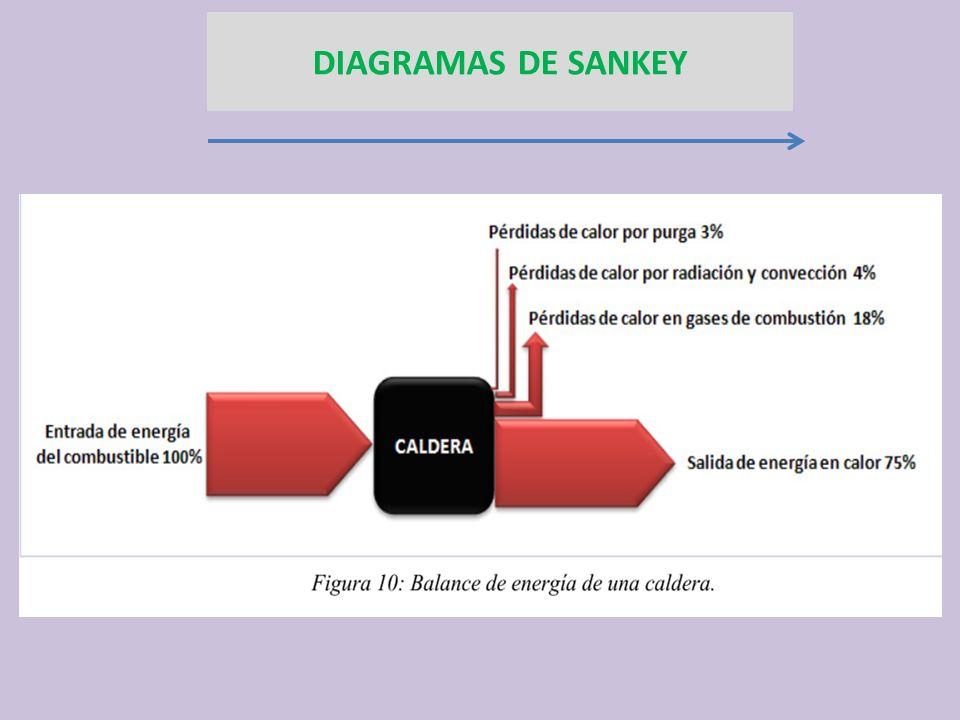 DIAGRAMAS DE SANKEY