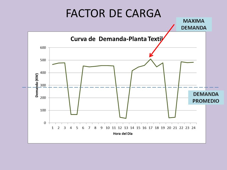 FACTOR DE CARGA MAXIMA DEMANDA DEMANDA PROMEDIO