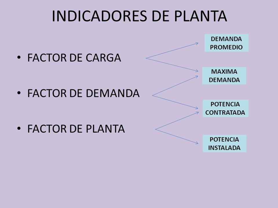 INDICADORES DE PLANTA FACTOR DE CARGA FACTOR DE DEMANDA