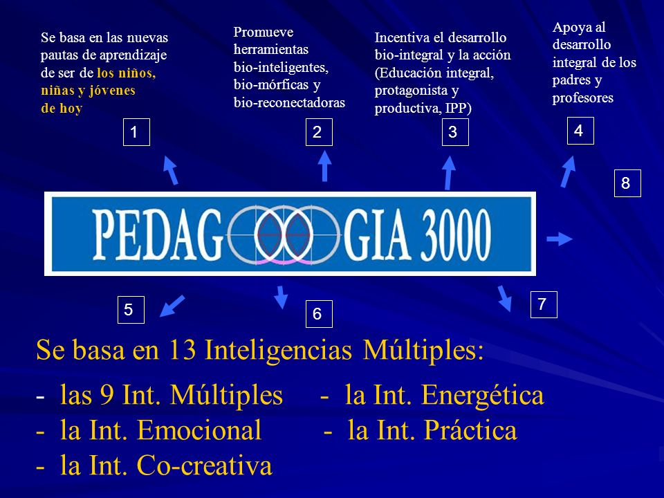 Se basa en 13 Inteligencias Múltiples: