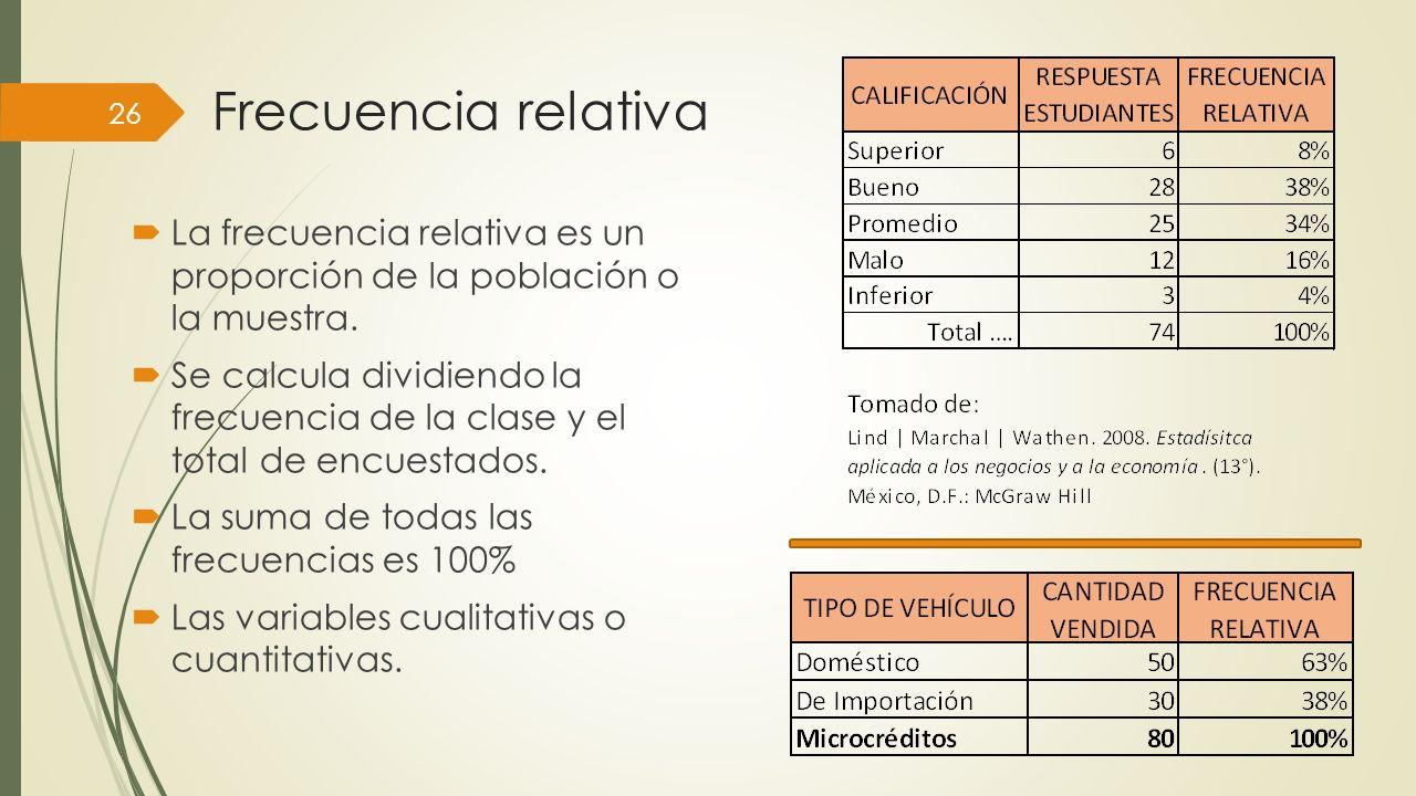 Frecuencia relativa La frecuencia relativa es un proporción de la población o la muestra.