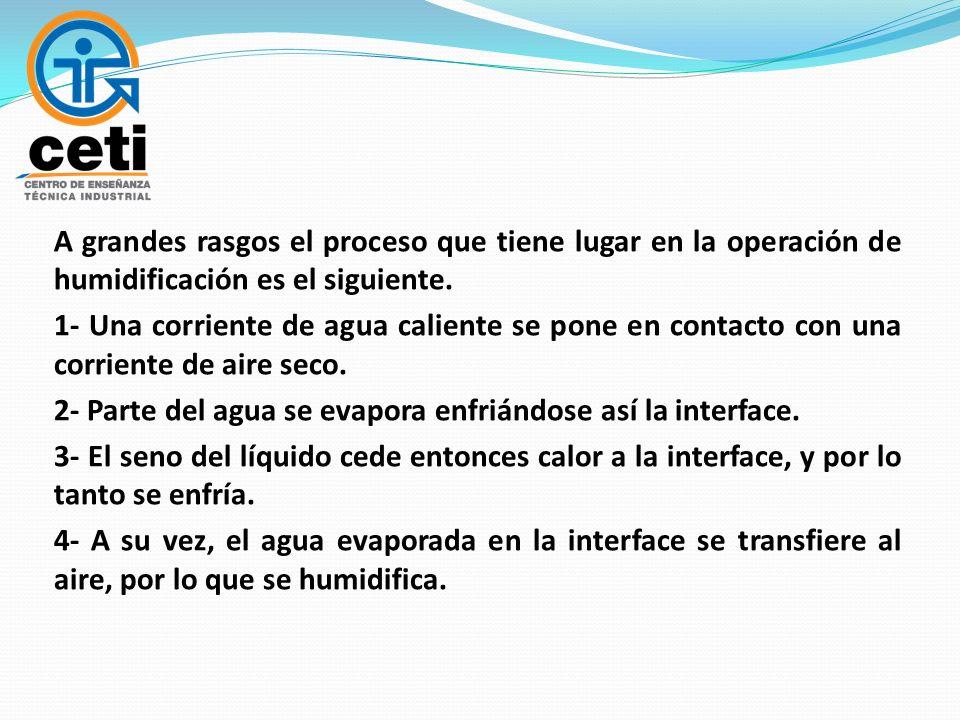 A grandes rasgos el proceso que tiene lugar en la operación de humidificación es el siguiente.