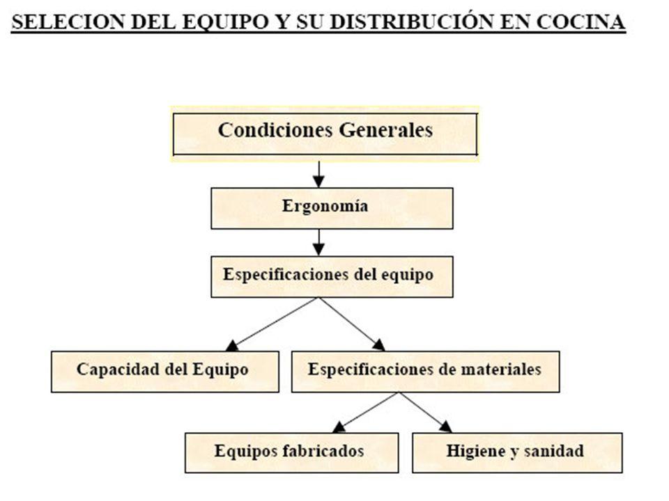 SELECCIÓN DE EQUIPO Y SU DISTRIBUCION EN LA COCINA.-