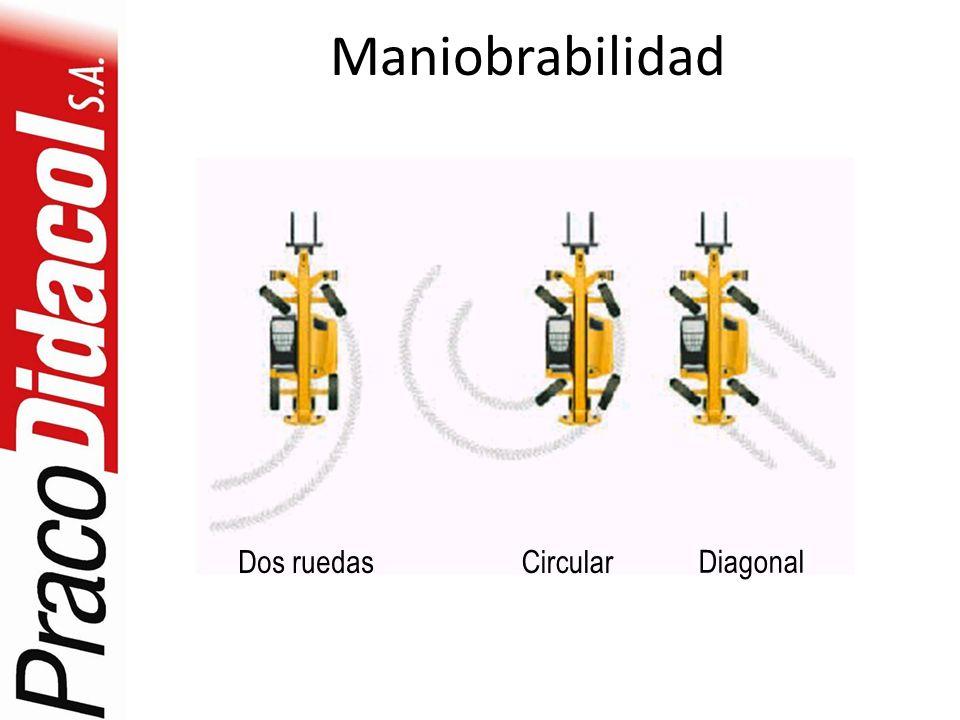 Maniobrabilidad Circular Dos ruedas Diagonal
