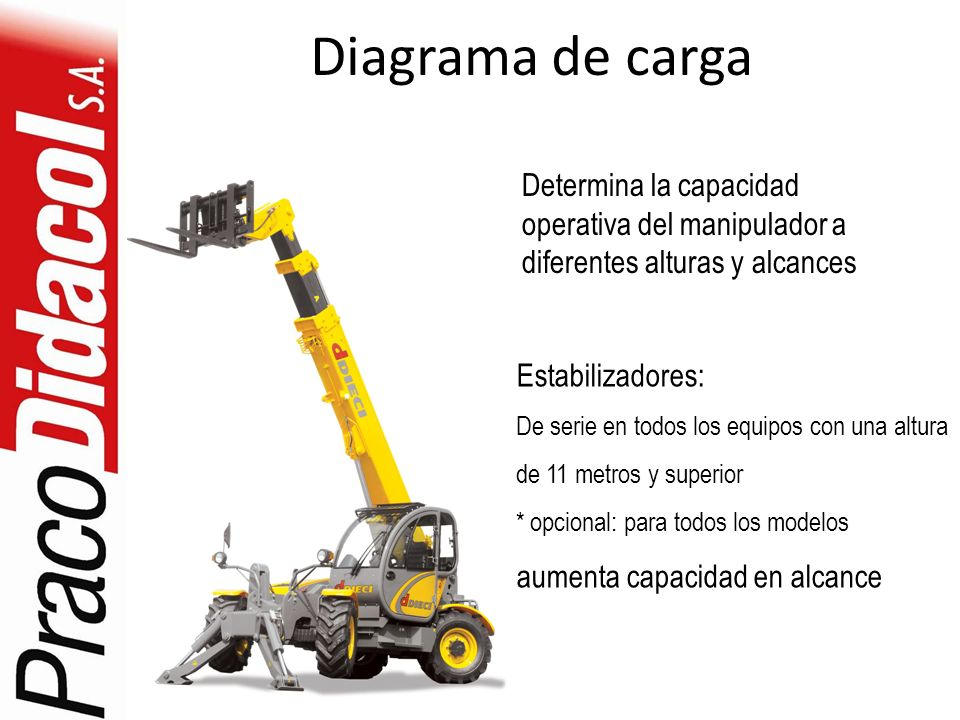 Diagrama de carga Determina la capacidad operativa del manipulador a diferentes alturas y alcances.