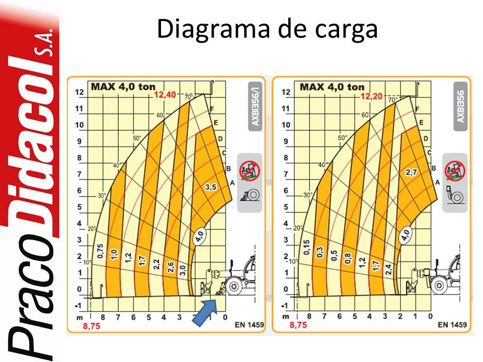 Diagrama de carga