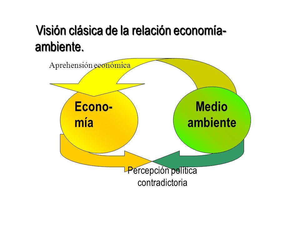 Econo-mía Medio ambiente Percepción política contradictoria