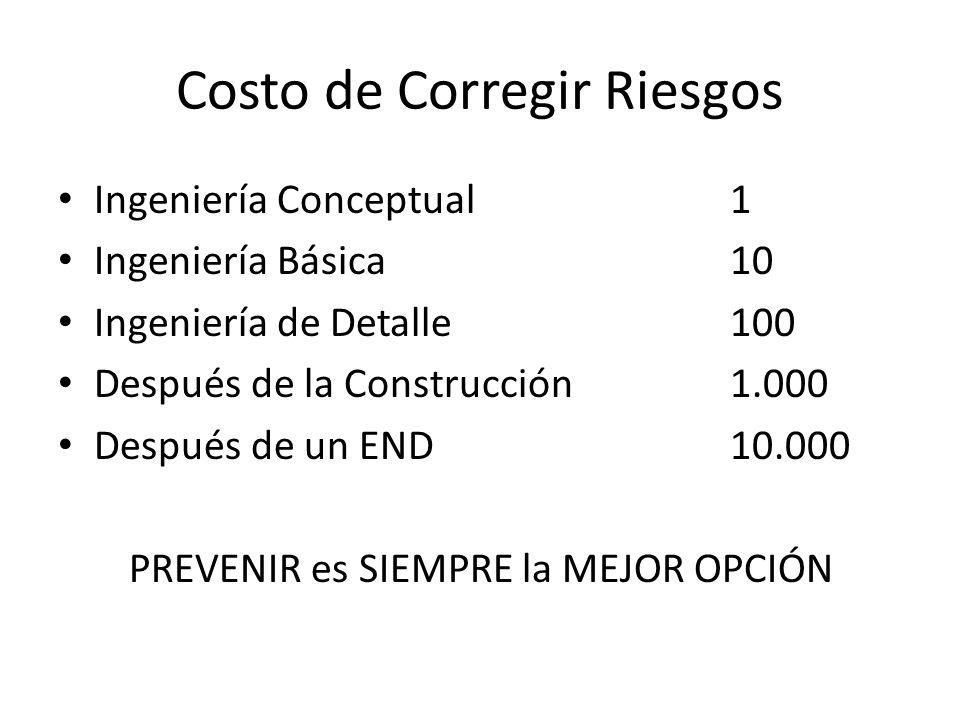Costo de Corregir Riesgos