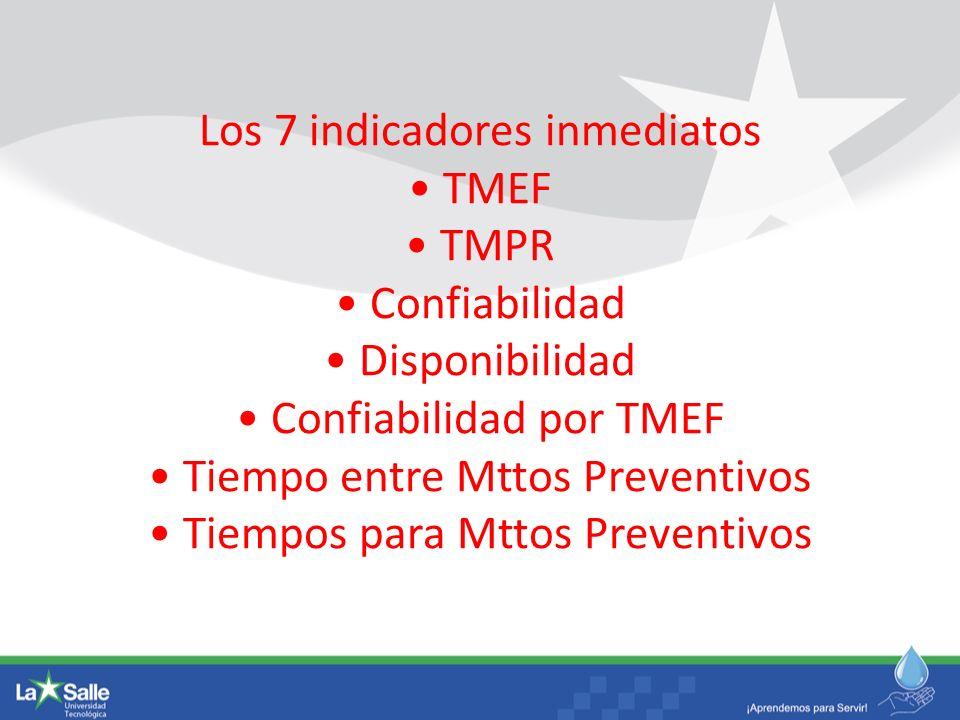Los 7 indicadores inmediatos • TMEF • TMPR • Confiabilidad • Disponibilidad • Confiabilidad por TMEF • Tiempo entre Mttos Preventivos • Tiempos para Mttos Preventivos