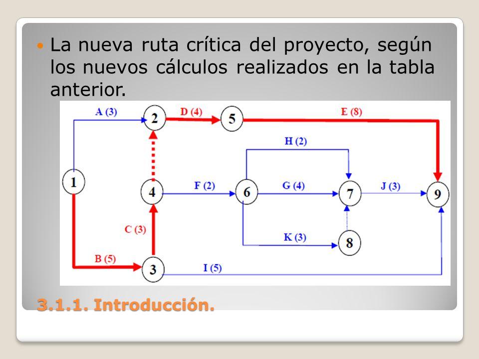 La nueva ruta crítica del proyecto, según los nuevos cálculos realizados en la tabla anterior.