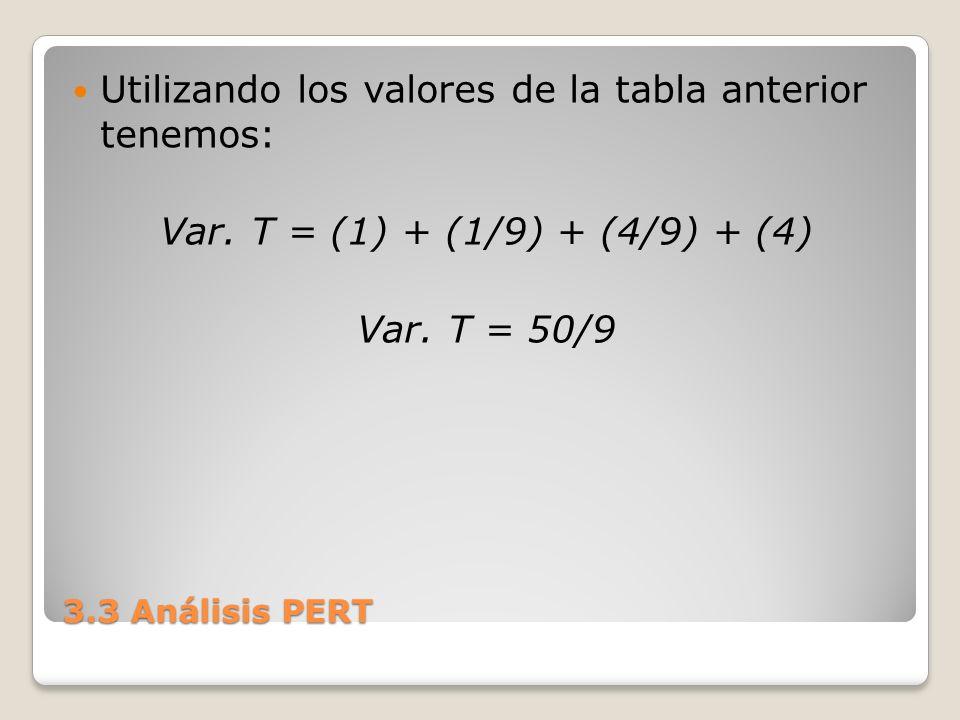 Utilizando los valores de la tabla anterior tenemos: