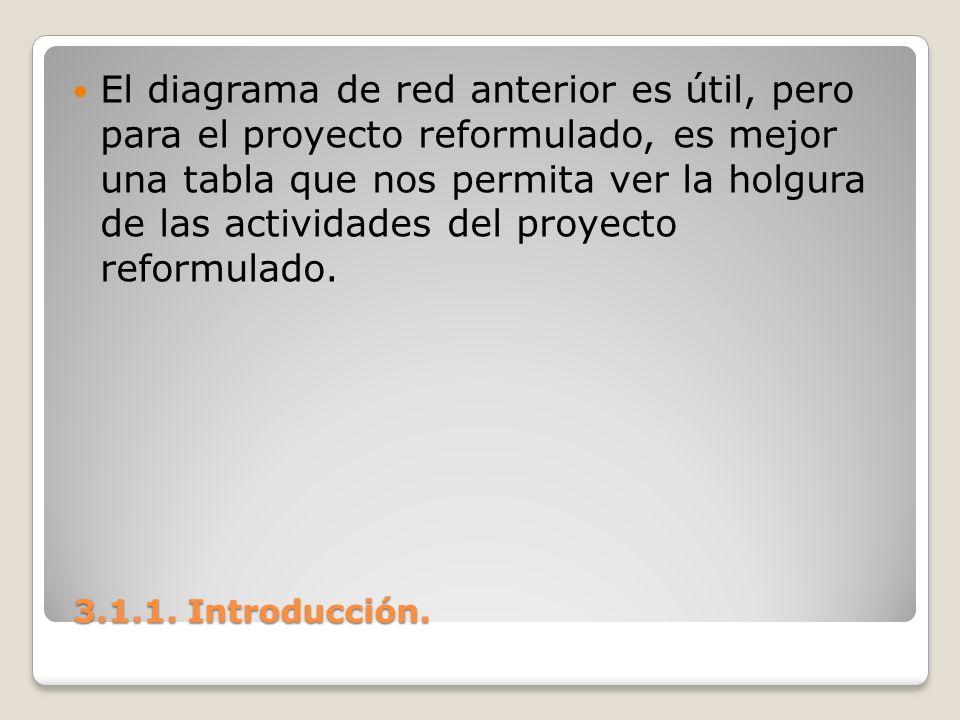 El diagrama de red anterior es útil, pero para el proyecto reformulado, es mejor una tabla que nos permita ver la holgura de las actividades del proyecto reformulado.