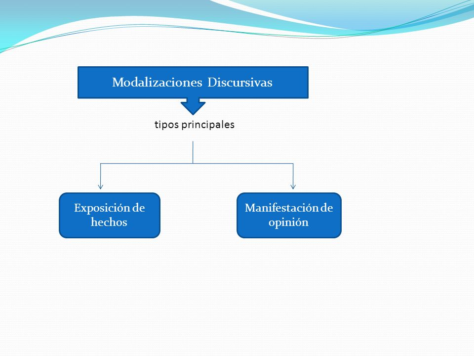 Modalizaciones Discursivas