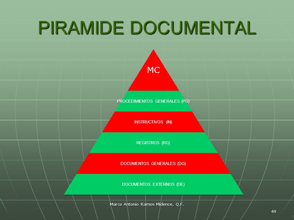 PIRAMIDE DOCUMENTAL MC PROCEDIMIENTOS GENERALES (PG) INSTRUCTIVOS (IN)