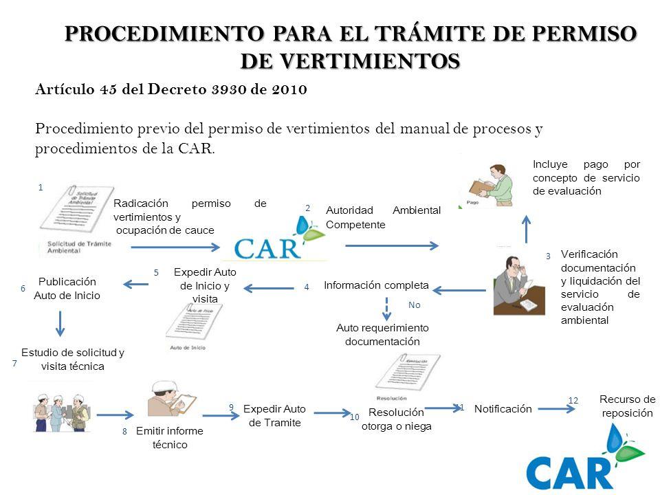 PROCEDIMIENTO PARA EL TRÁMITE DE PERMISO DE VERTIMIENTOS