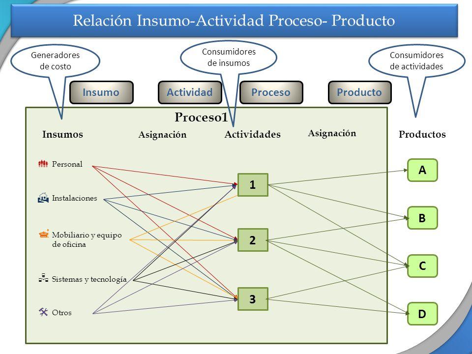 Relación Insumo-Actividad Proceso- Producto