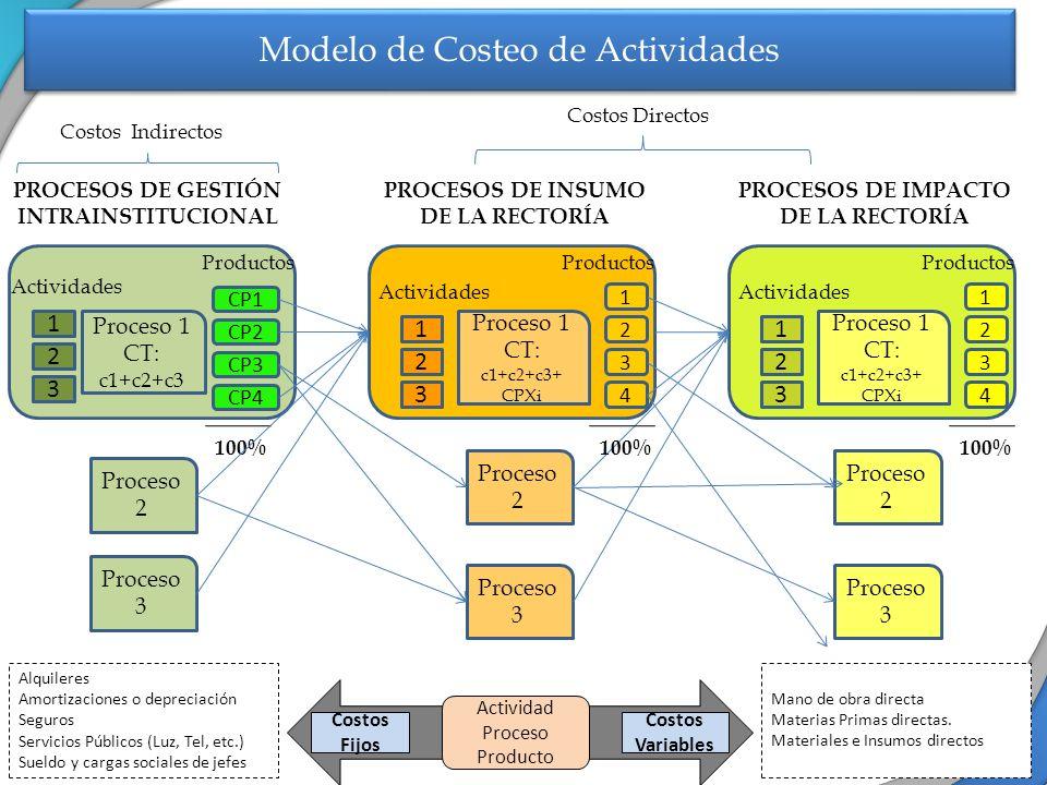 Modelo de Costeo de Actividades