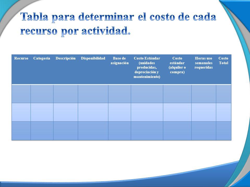 Tabla para determinar el costo de cada recurso por actividad.