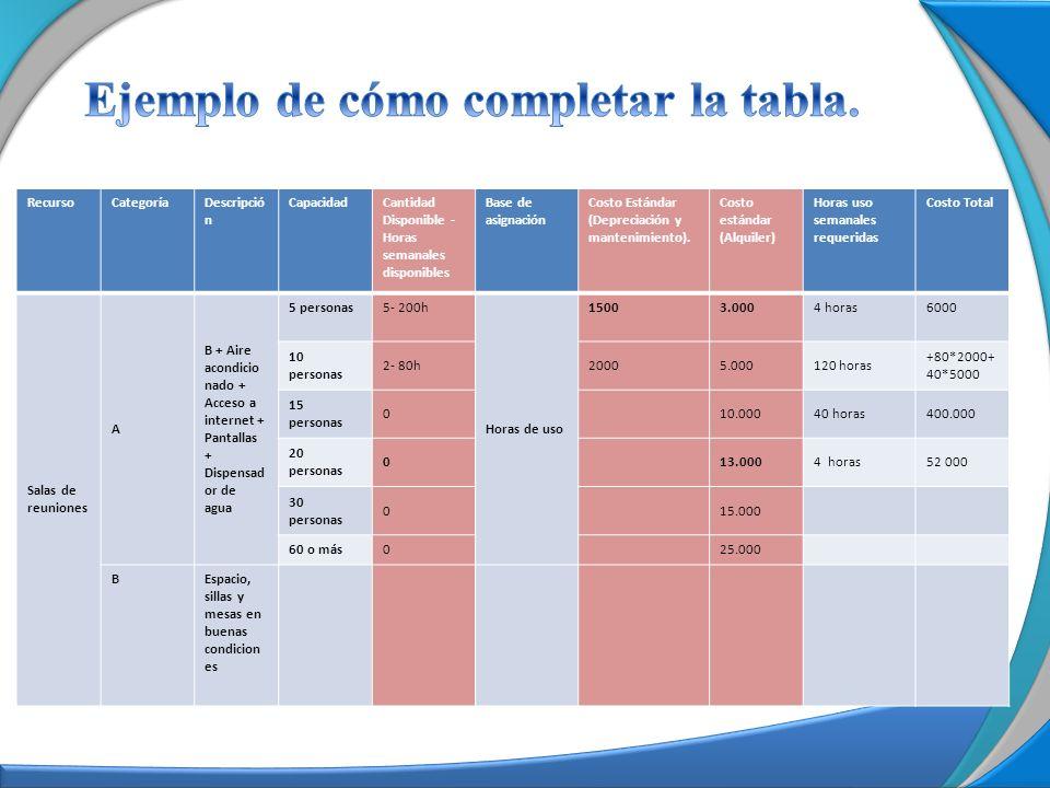 Ejemplo de cómo completar la tabla.
