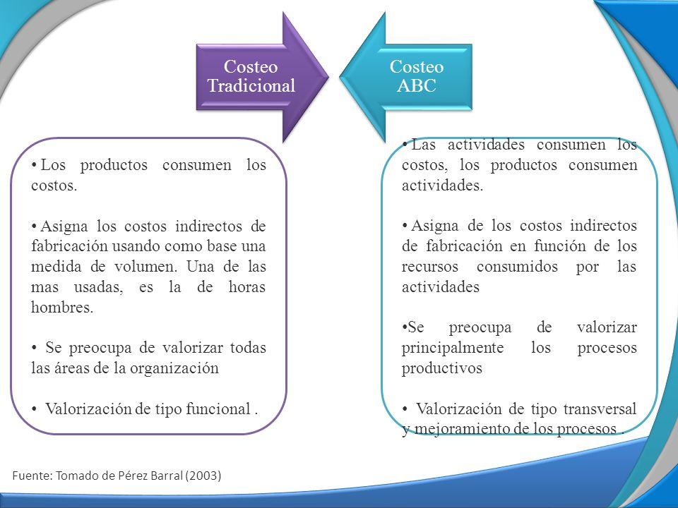 Costeo Tradicional Costeo ABC Los productos consumen los costos.