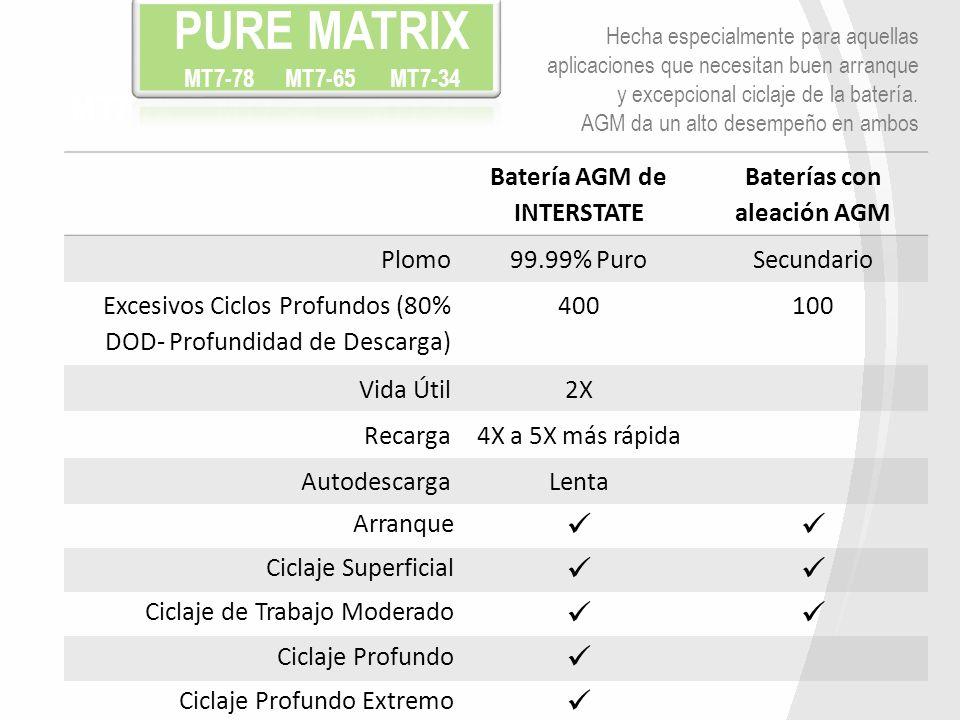 Batería AGM de INTERSTATE Baterías con aleación AGM