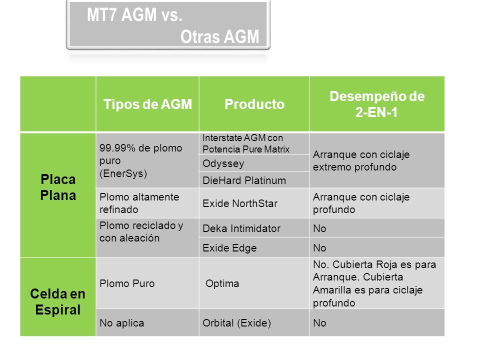 MT7 AGM vs. Otras AGM Tipos de AGM Producto Desempeño de 2-EN-1 Placa