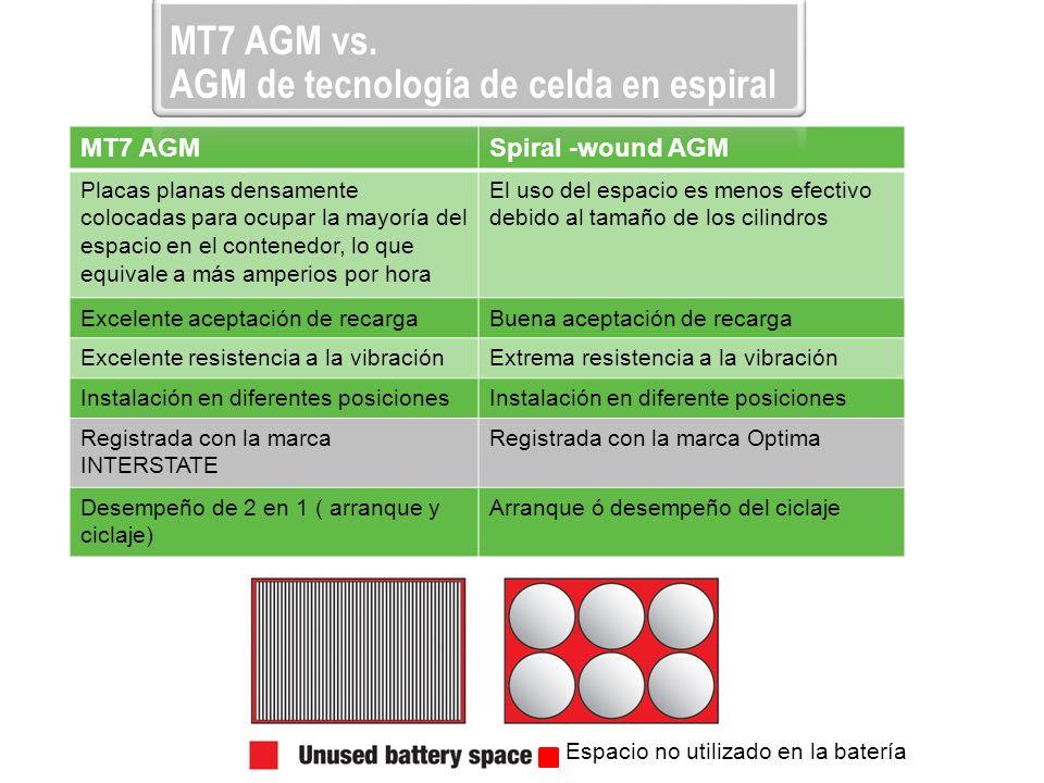 AGM de tecnología de celda en espiral