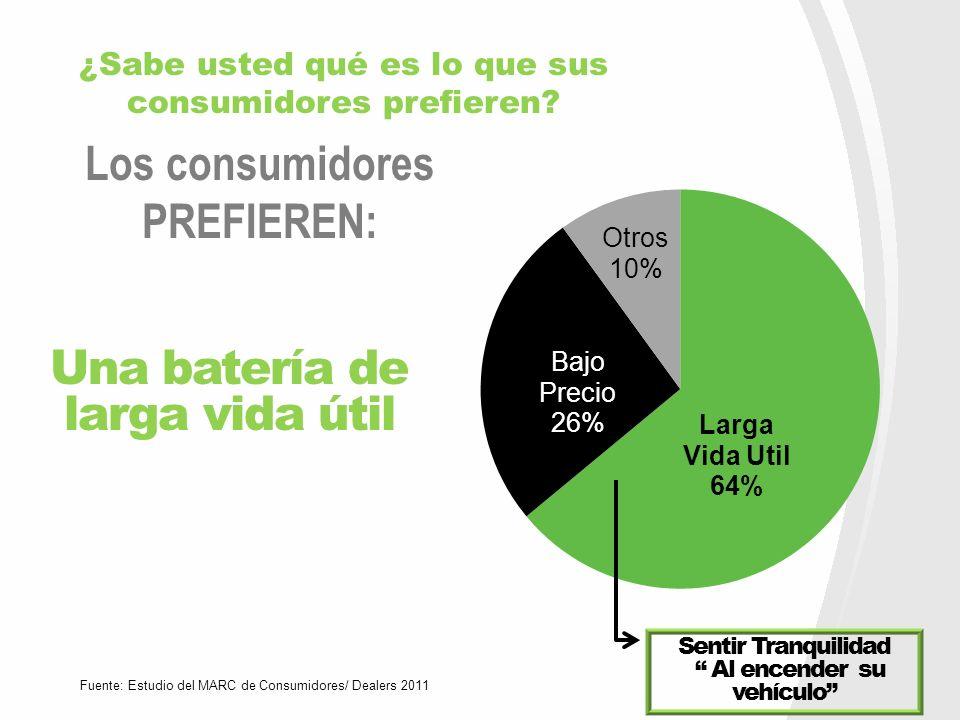 Los consumidores PREFIEREN: