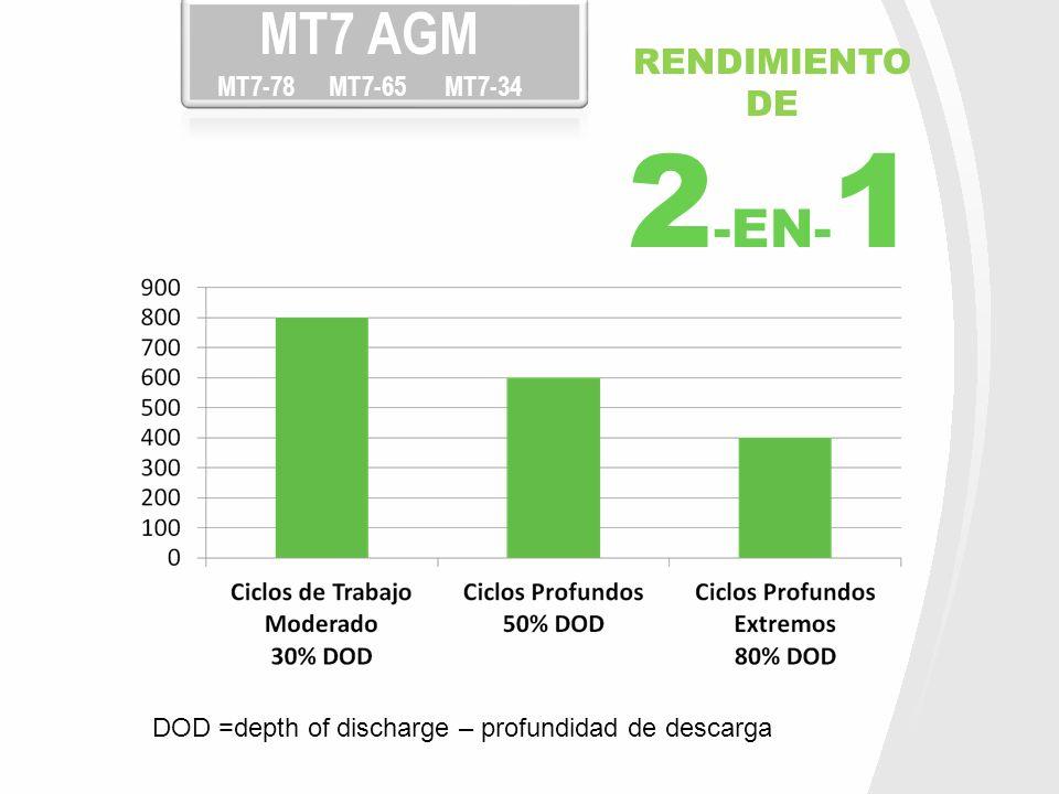 2-EN-1 MT7 AGM MT7-78 MT7-65 MT7-34 RENDIMIENTO DE