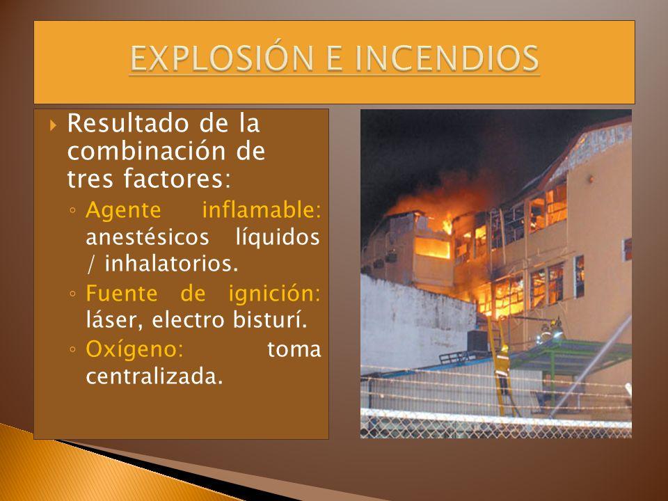 EXPLOSIÓN E INCENDIOS Resultado de la combinación de tres factores: