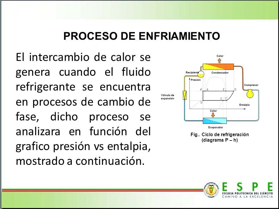 PROCESO DE ENFRIAMIENTO Fig.. Ciclo de refrigeración (diagrama P – h)