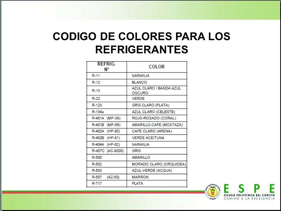 CODIGO DE COLORES PARA LOS REFRIGERANTES