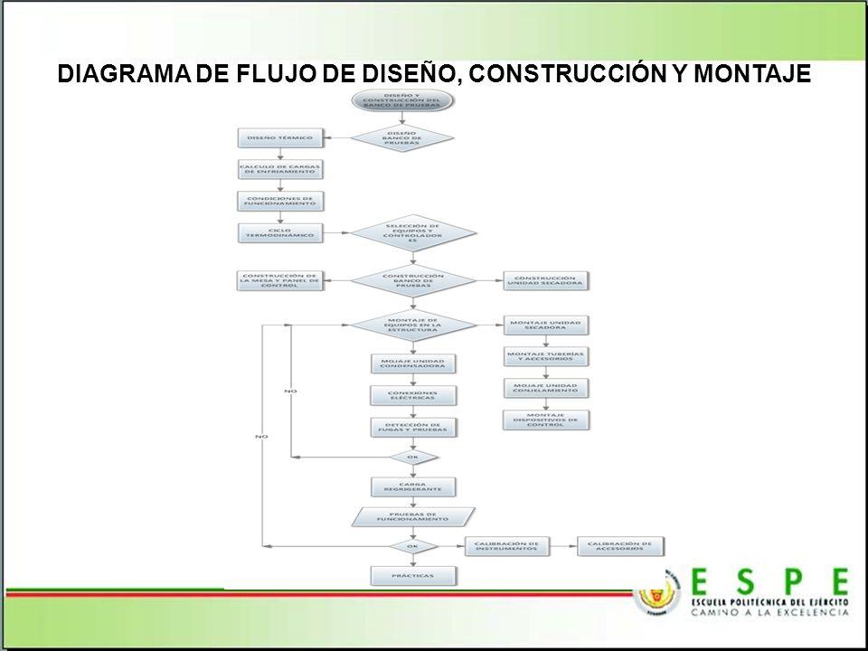 DIAGRAMA DE FLUJO DE DISEÑO, CONSTRUCCIÓN Y MONTAJE