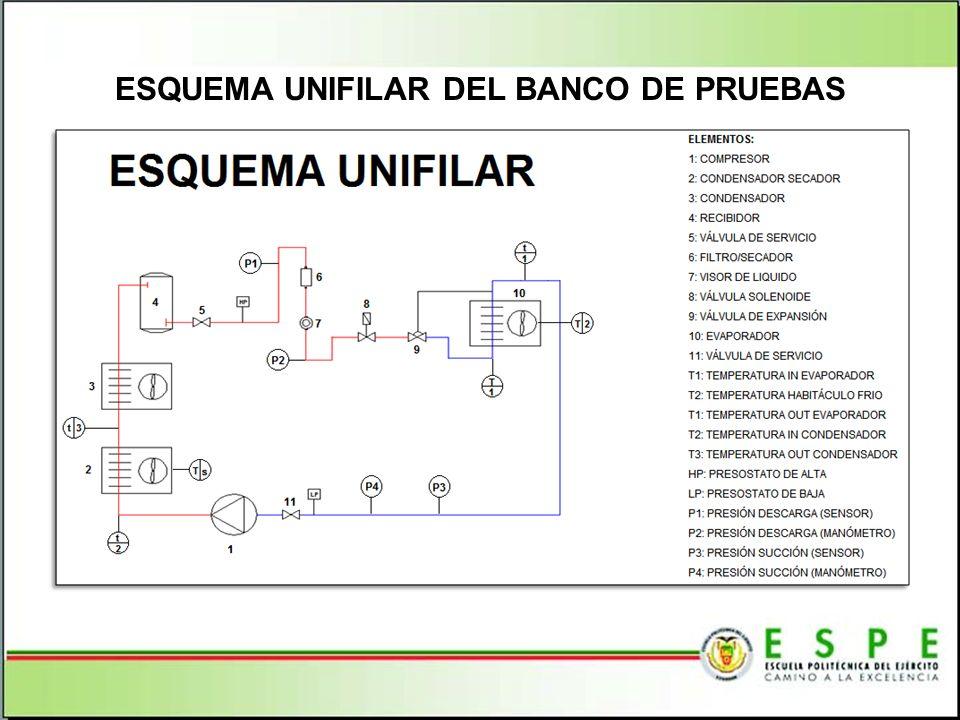 ESQUEMA UNIFILAR DEL BANCO DE PRUEBAS