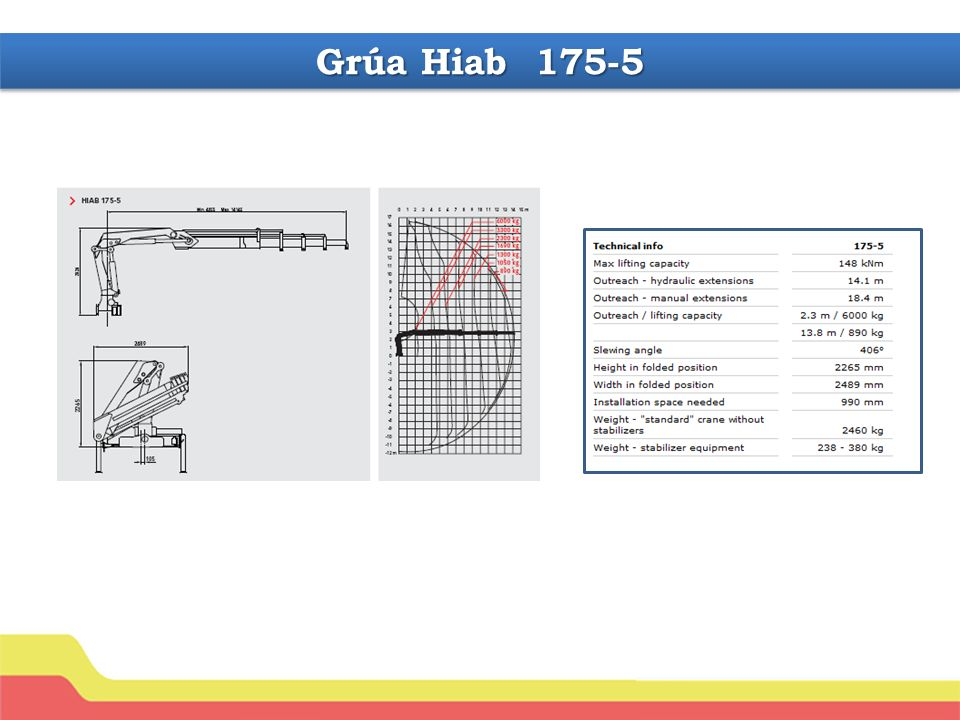 Grúa Hiab 175-5