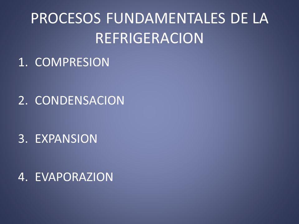 PROCESOS FUNDAMENTALES DE LA REFRIGERACION
